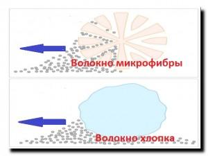 современные синтетические ткани
