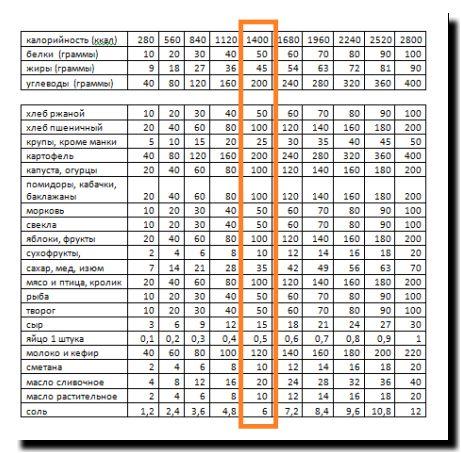 Таблица Для Расчета Калорийности Для Похудения. Расчет калорий